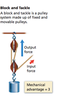 Pulleys 3 to 1.png