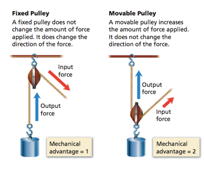 Pulley systems.png